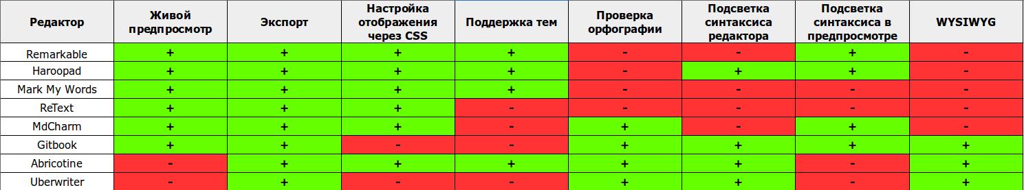 Таблица основных характеристик Markdown редакторов